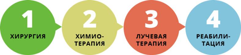 этапы лечения рака бобровой струей
